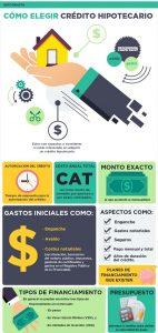 Infografía de préstamo hipotecario
